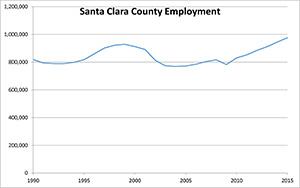 Santa Clara County Employment 2005 - 2015