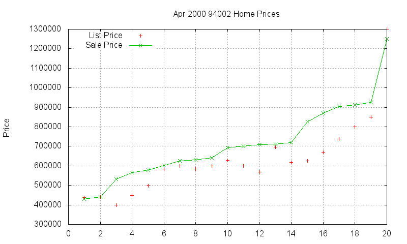 94002 Homes Just Sold 2000-04