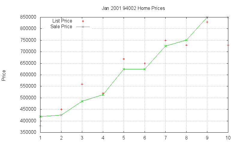 94002 Homes Just Sold 2001-01