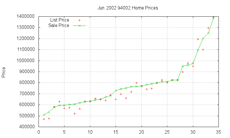 94002 Homes Just Sold 2002-06