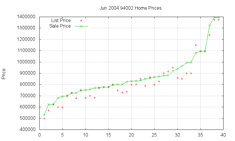 94002 Homes Just Sold 2004-06