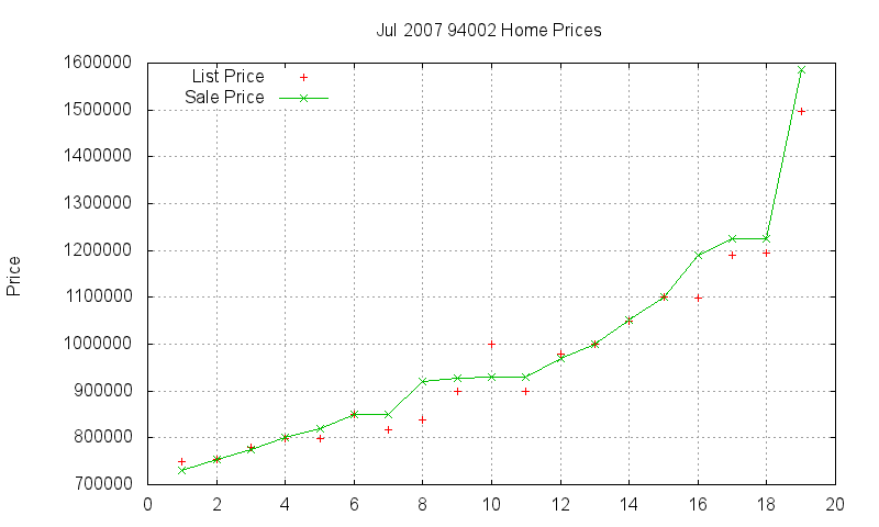 94002 Homes Just Sold 2007-07