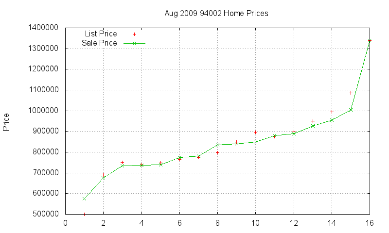 94002 Homes Just Sold 2009-08