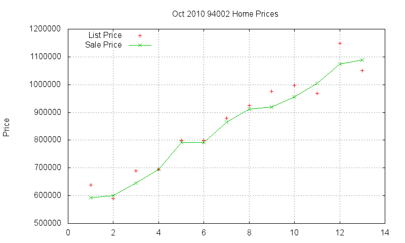 94002 Homes Just Sold 2010-10