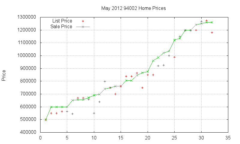 94002 Homes Just Sold 2012-05