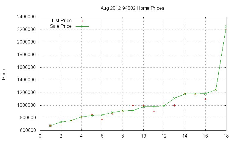94002 Homes Just Sold 2012-08
