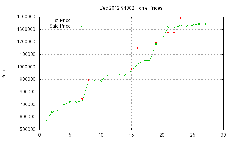 94002 Homes Just Sold 2012-12