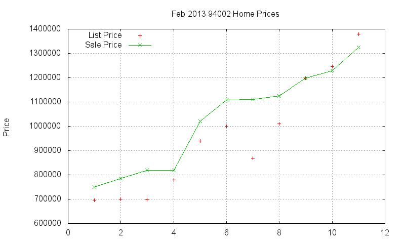 94002 Homes Just Sold 2013-02