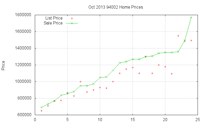 94002 Homes Just Sold 2013-10