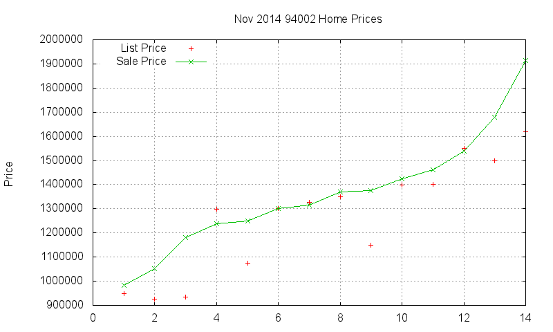 94002 Homes Just Sold 2014-11