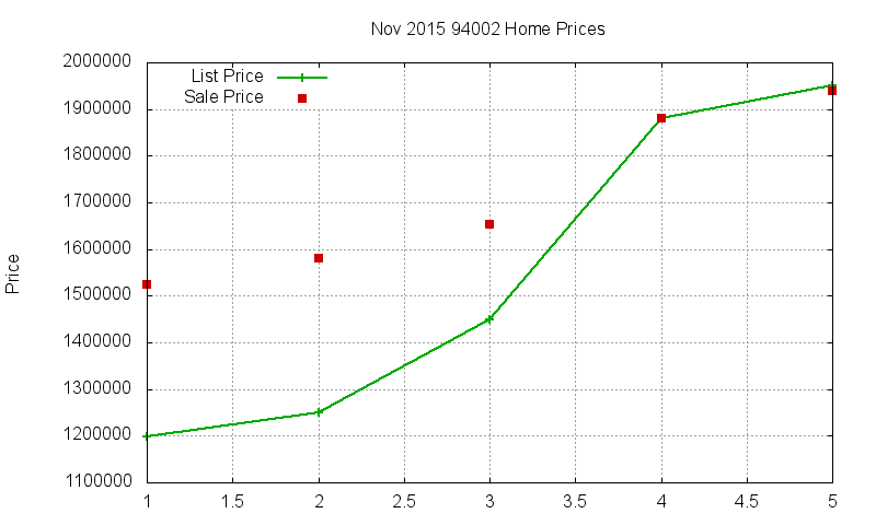 94002 Homes Just Sold 2015-11