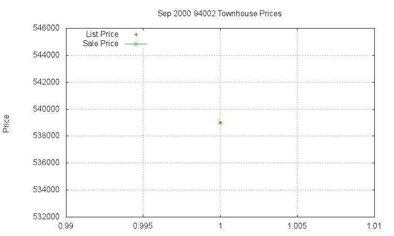 94002 Townhouses Just Sold 2000-09