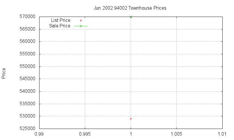 94002 Townhouses Just Sold 2002-06