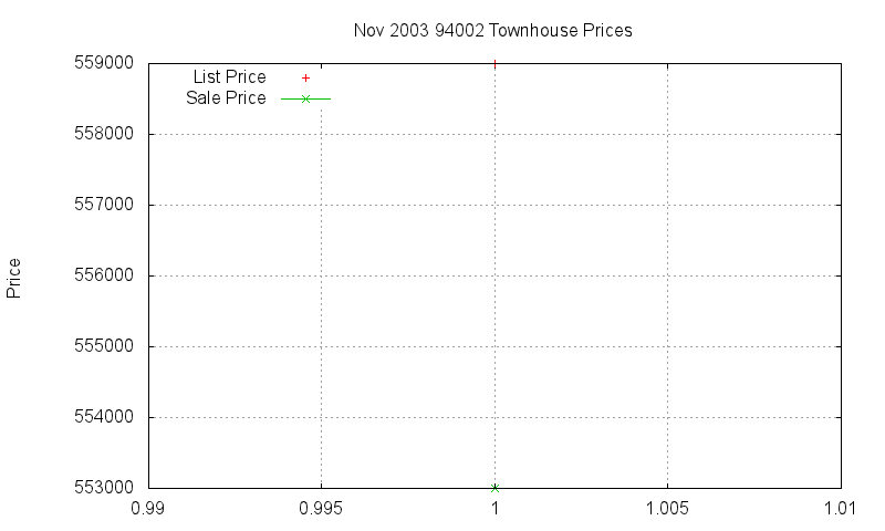 94002 Townhouses Just Sold 2003-11