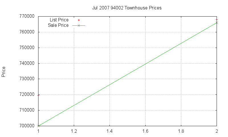 94002 Townhouses Just Sold 2007-07