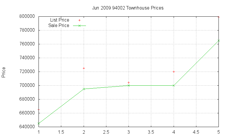 94002 Townhouses Just Sold 2009-06