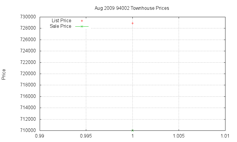 94002 Townhouses Just Sold 2009-08