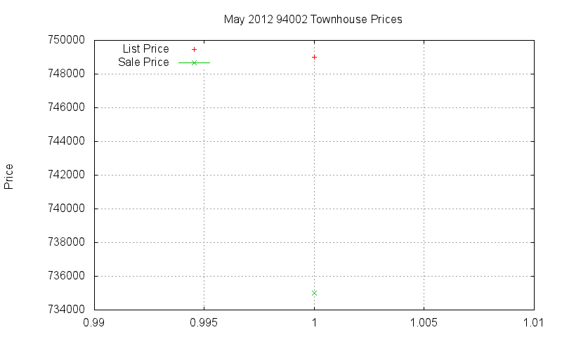 94002 Townhouses Just Sold 2012-05