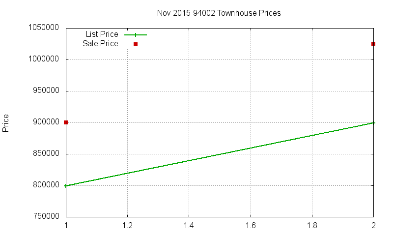 94002 Townhouses Just Sold 2015-11