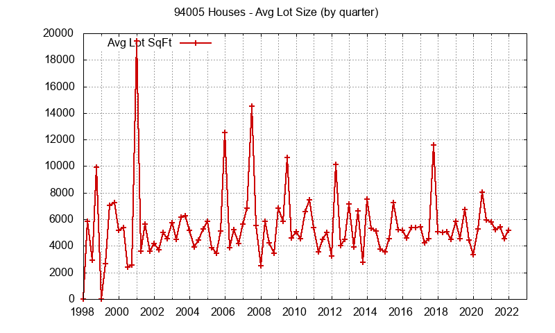 Graph of the average lot size of a house sold in zip code 94005