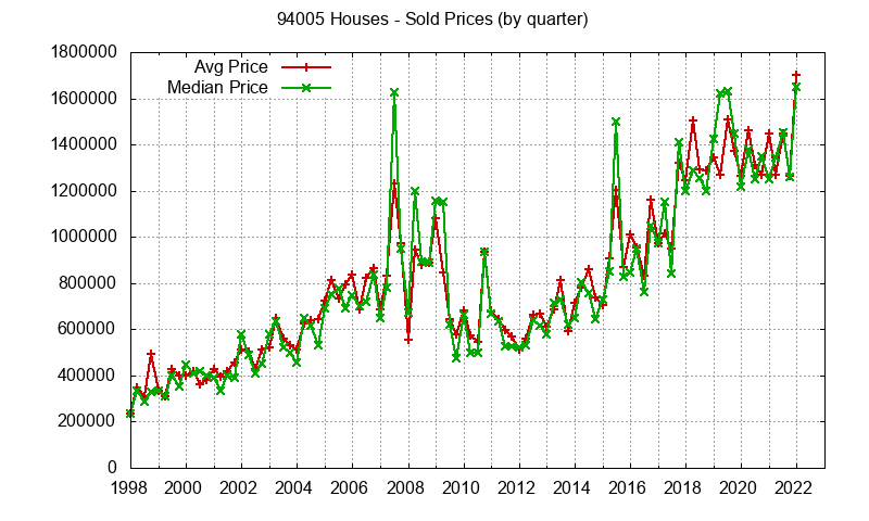 Graph of average price of a zip code 94005 house