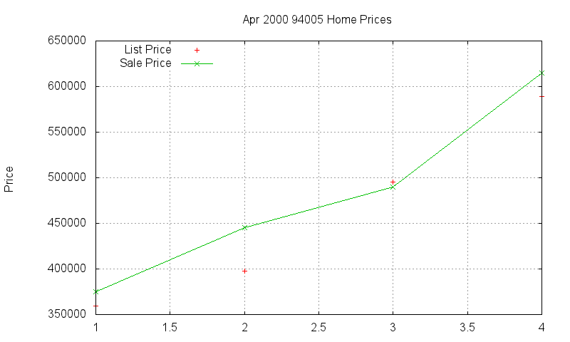 94005 Homes Just Sold 2000-04