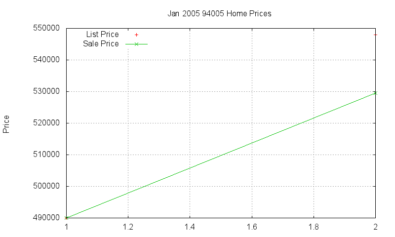 94005 Homes Just Sold 2005-01