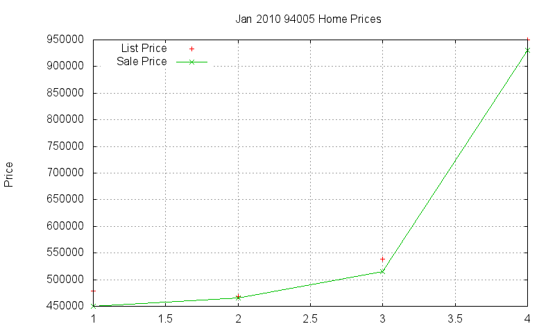 94005 Homes Just Sold 2010-01