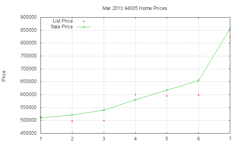 94005 Homes Just Sold 2013-03