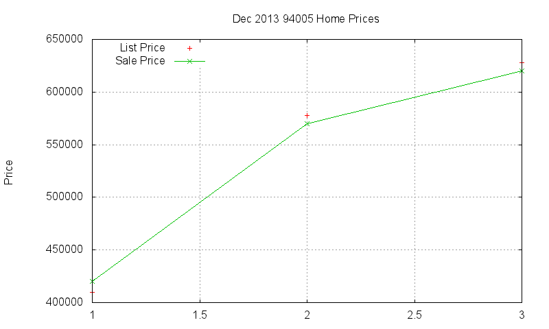 94005 Homes Just Sold 2013-12