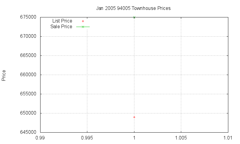 94005 Townhouses Just Sold 2005-01