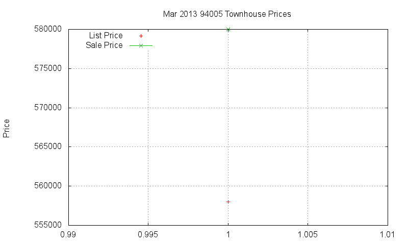 94005 Townhouses Just Sold 2013-03