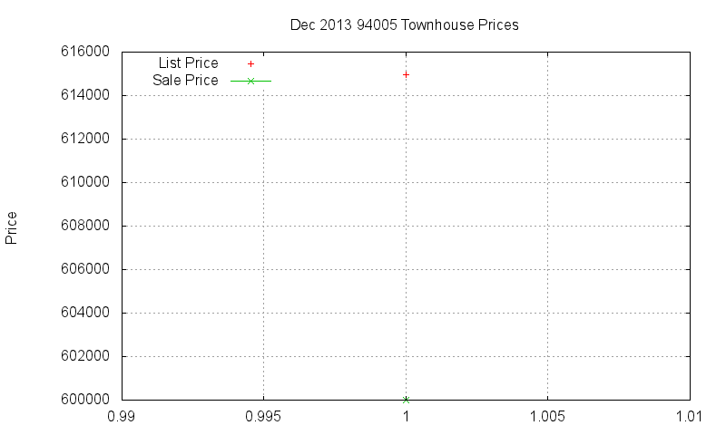 94005 Townhouses Just Sold 2013-12