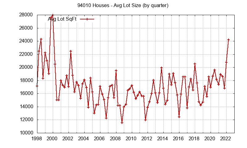 Graph of the average lot size of a house sold in zip code 94010