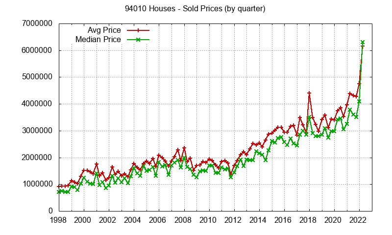 Graph of average price of a zip code 94010 house