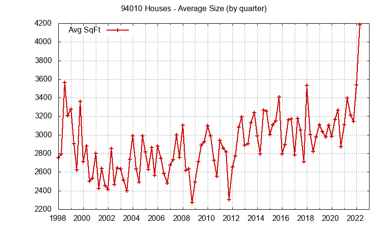 Graph of the average size of a house sold in zip code 94010