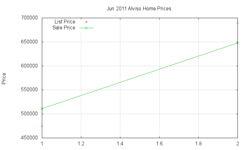 Alviso Homes Just Sold 2011-06