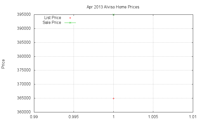 Alviso Homes Just Sold 2013-04