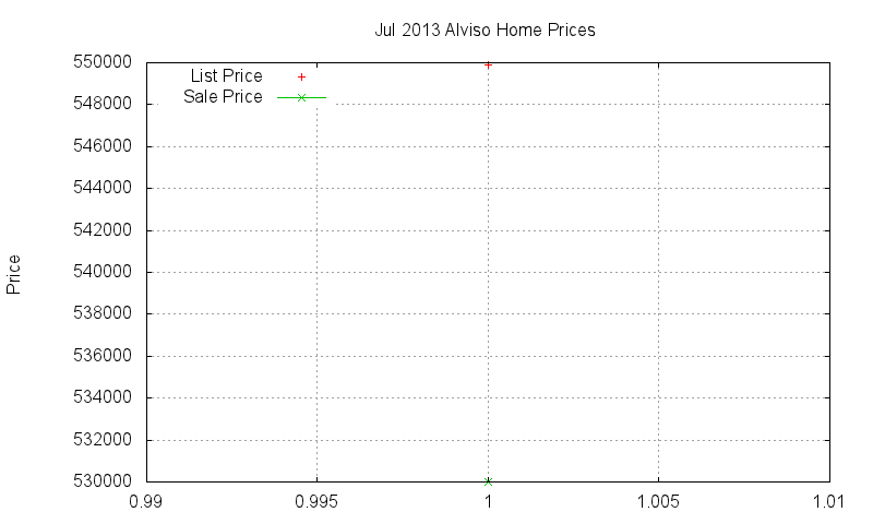 Alviso Homes Just Sold 2013-07