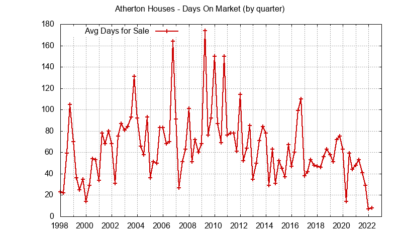 Atherton Real Estate Market Trends - days on market