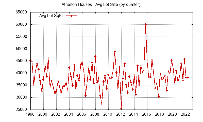 Graph of the average lot size of a house sold in Atherton