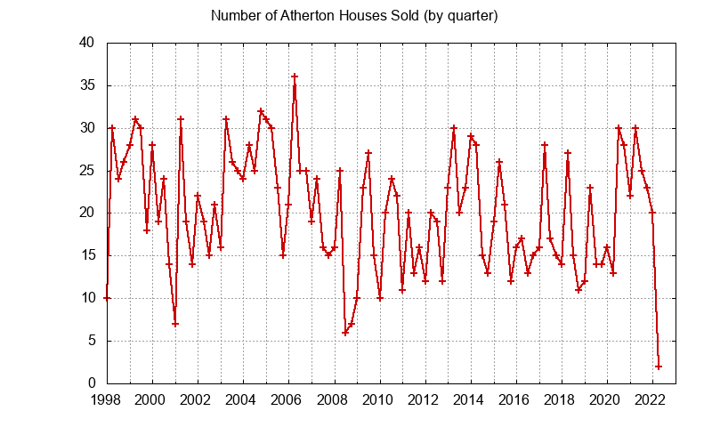 Atherton Number of Sales