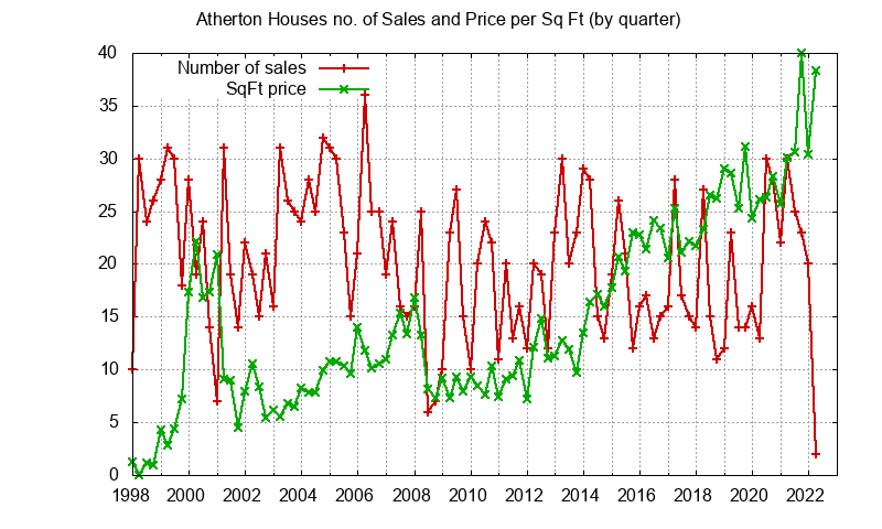 Atherton No. Sales and Sq.Ft. Price