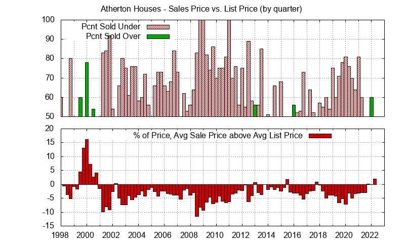 Atherton Real Estate Market Trends - Average Atherton homes sales price vs. list price