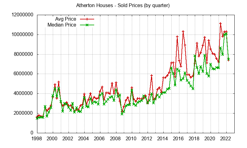 Atherton Real Estate Market Trends - home prices: avg and median