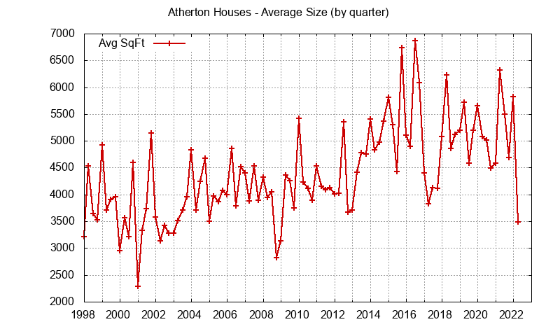 Graph of the average size of a house sold in Atherton