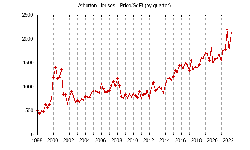 Atherton Real Estate Market Trends - home prices per sq.ft.