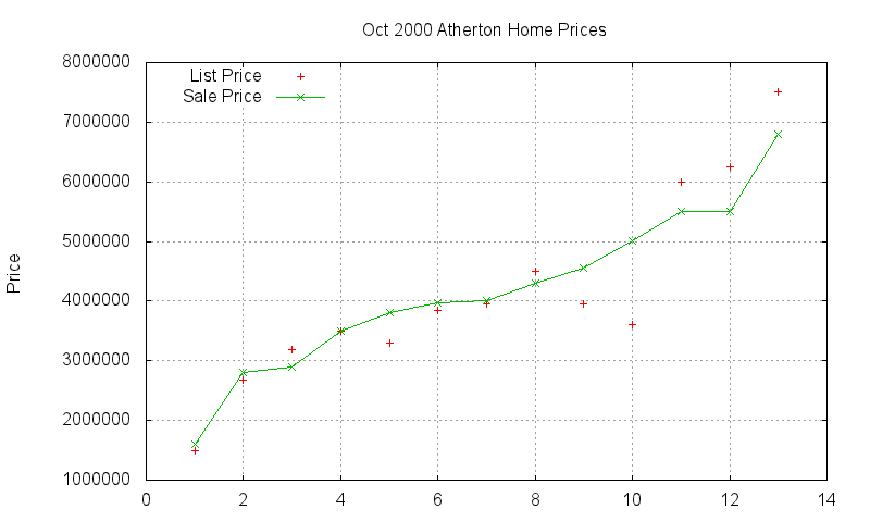 Atherton Homes Just Sold 2000-10