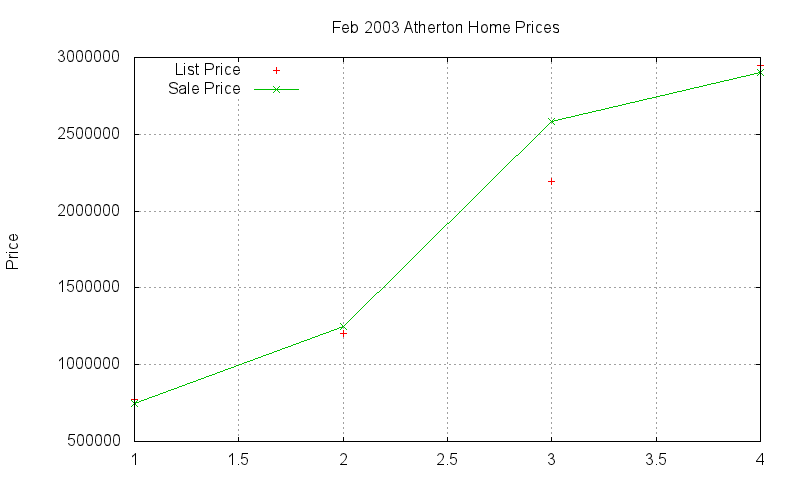 Atherton Homes Just Sold 2003-02