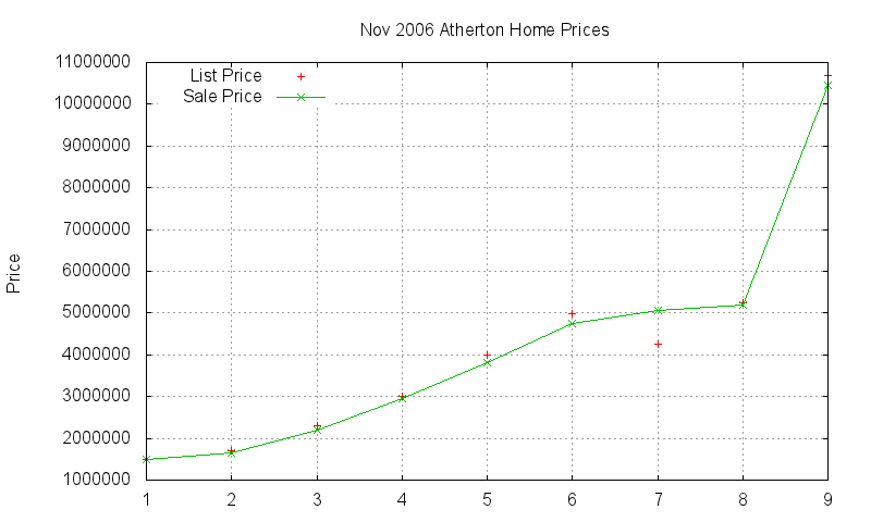 Atherton Homes Just Sold 2006-11